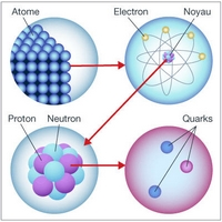 particules 2